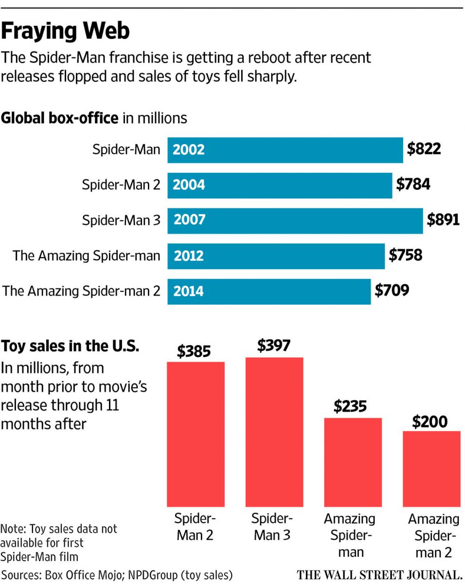 Graphique traçant la parallèle entre les résultats des films Spider-Man au box-office et la vente des jouets